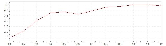 Grafico - inflazione Stati Uniti 1987 (CPI)