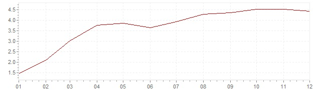 Graphik - Inflation Etats-Unis 1987 (IPC)