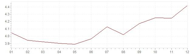 Graphik - Inflation Etats-Unis 1988 (IPC)