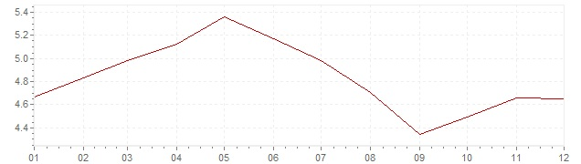 Graphik - Inflation Etats-Unis 1989 (IPC)
