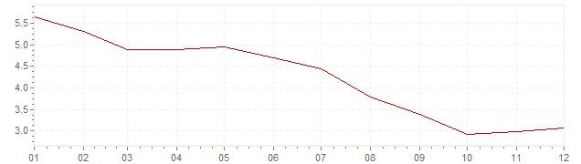 Graphik - Inflation Etats-Unis 1991 (IPC)