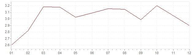 Graphik - Inflation Etats-Unis 1992 (IPC)