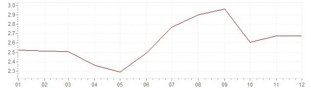 Gráfico - inflación de Estados Unidos en 1994 (IPC)