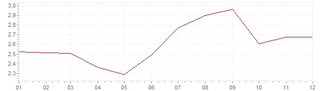 Grafiek - inflatie Verenigde Staten 1994 (CPI)