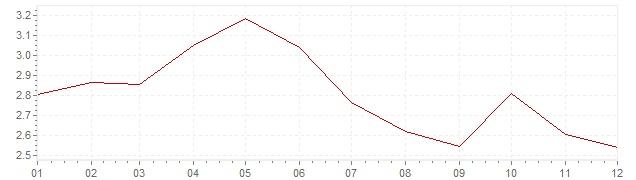 Grafico - inflazione Stati Uniti 1995 (CPI)