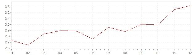 Grafiek - inflatie Verenigde Staten 1996 (CPI)