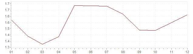 Gráfico - inflación de Estados Unidos en 1998 (IPC)