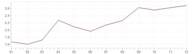 Grafico - inflazione Stati Uniti 1999 (CPI)