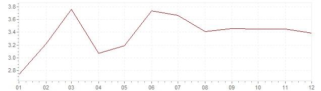 Grafiek - inflatie Verenigde Staten 2000 (CPI)
