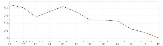 Grafico - inflazione Stati Uniti 2001 (CPI)