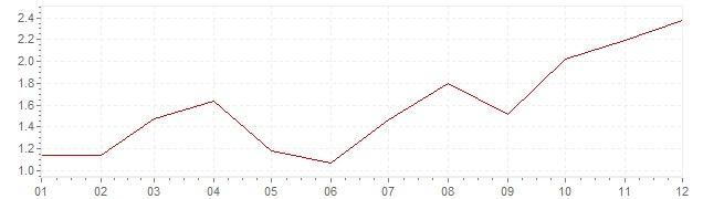 Gráfico - inflación de Estados Unidos en 2002 (IPC)