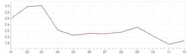 Gráfico - inflación de Estados Unidos en 2003 (IPC)