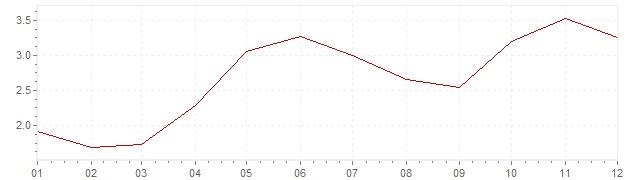 Graphik - Inflation Etats-Unis 2004 (IPC)