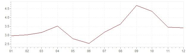 Graphik - Inflation Etats-Unis 2005 (IPC)