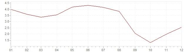 Gráfico - inflación de Estados Unidos en 2006 (IPC)
