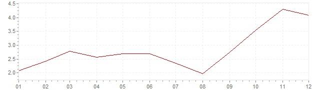 Grafiek - inflatie Verenigde Staten 2007 (CPI)