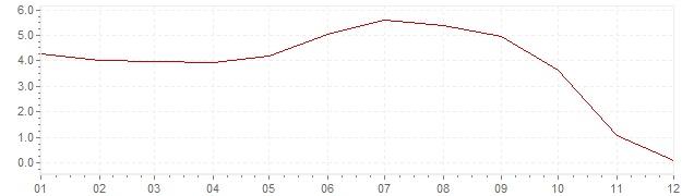 Gráfico - inflación de Estados Unidos en 2008 (IPC)