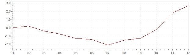 Gráfico – inflação na Estados Unidos em 2009 (IPC)