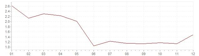 Grafico - inflazione Stati Uniti 2010 (CPI)