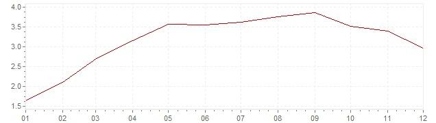 Grafico - inflazione Stati Uniti 2011 (CPI)