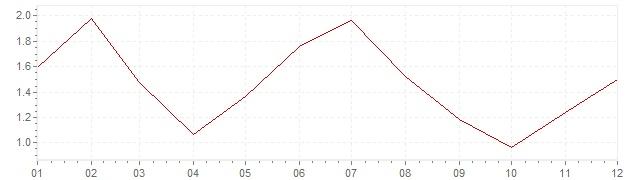 Gráfico – inflação na Estados Unidos em 2013 (IPC)