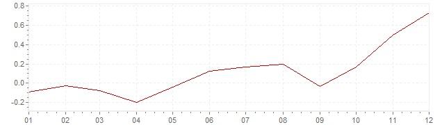 Grafiek - inflatie Verenigde Staten 2015 (CPI)