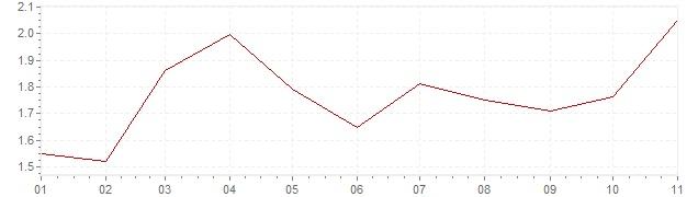 Graphik - Inflation Etats-Unis 2019 (IPC)