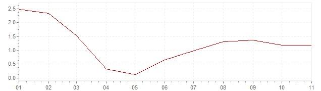 Gráfico – inflação na Estados Unidos em 2020 (IPC)