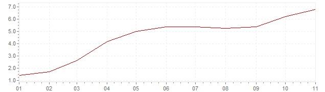 Graphik - Inflation Etats-Unis 2021 (IPC)