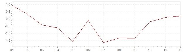 Gráfico - inflación de Japón en 1958 (IPC)
