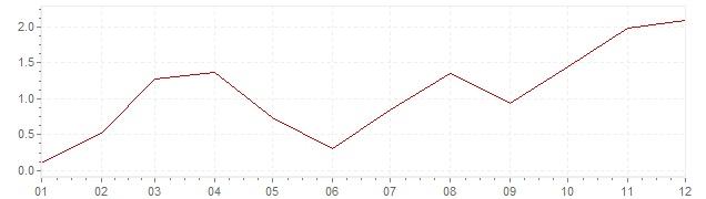 Gráfico – inflação na Japão em 1959 (IPC)