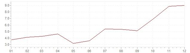 Graphik - Inflation Japon 1961 (IPC)