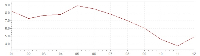 Grafiek - inflatie Japan 1962 (CPI)