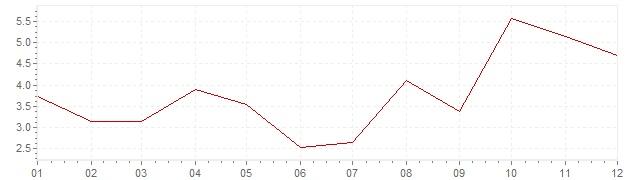 Gráfico - inflación de Japón en 1964 (IPC)
