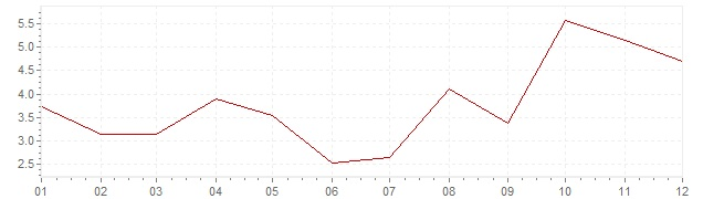 Graphik - Inflation Japon 1964 (IPC)