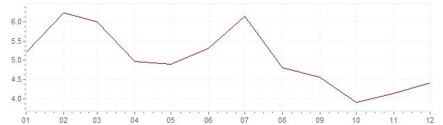 Gráfico – inflação na Japão em 1966 (IPC)