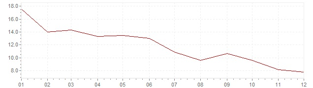 Graphik - Inflation Japon 1975 (IPC)