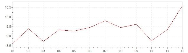 Gráfico – inflação na Japão em 1976 (IPC)