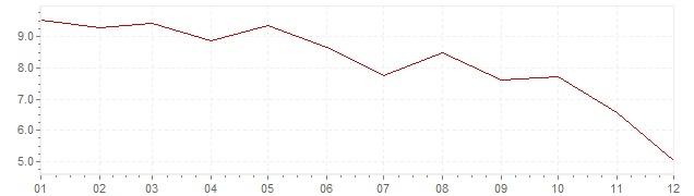 Gráfico – inflação na Japão em 1977 (IPC)