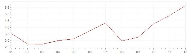 Graphik - Inflation Japan 1979 (VPI)