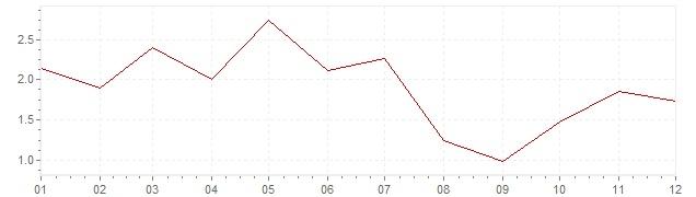 Graphik - Inflation Japon 1983 (IPC)