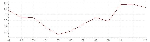 Gráfico - inflación de Japón en 1988 (IPC)