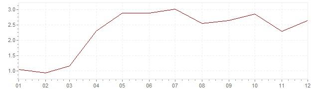 Gráfico – inflação na Japão em 1989 (IPC)