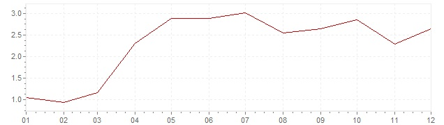 Graphik - Inflation Japon 1989 (IPC)