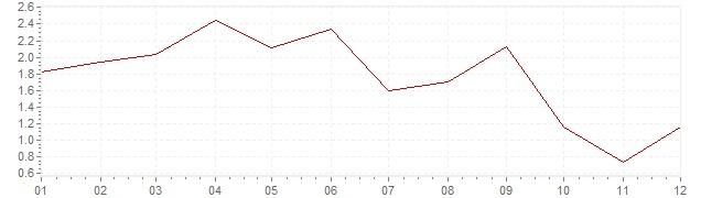 Gráfico – inflação na Japão em 1992 (IPC)