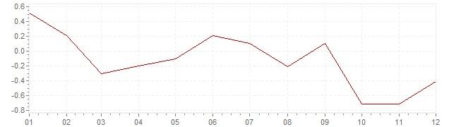 Gráfico - inflación de Japón en 1995 (IPC)