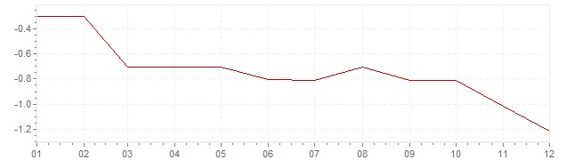 Grafico - inflazione Giappone 2001 (CPI)