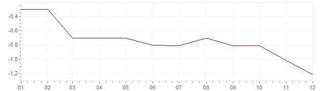 Graphik - Inflation Japon 2001 (IPC)
