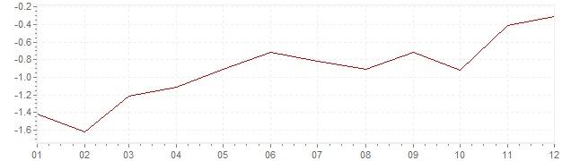 Gráfico - inflación de Japón en 2002 (IPC)
