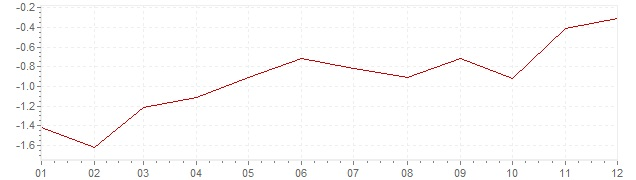 Graphik - Inflation Japon 2002 (IPC)